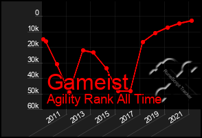 Total Graph of Gameist