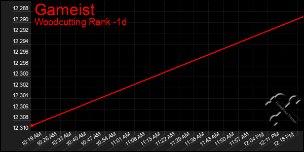 Last 24 Hours Graph of Gameist