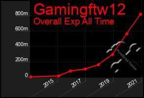 Total Graph of Gamingftw12