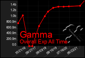 Total Graph of Gamma