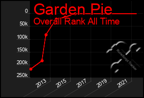Total Graph of Garden Pie