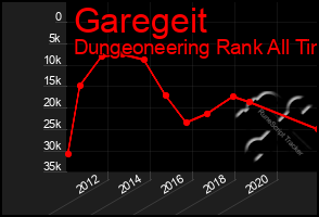 Total Graph of Garegeit