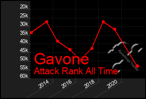 Total Graph of Gavone