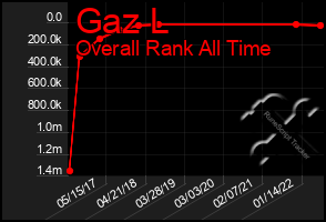 Total Graph of Gaz L