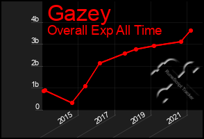 Total Graph of Gazey