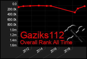 Total Graph of Gaziks112