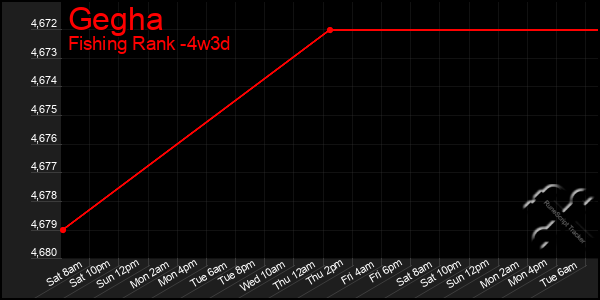 Last 31 Days Graph of Gegha