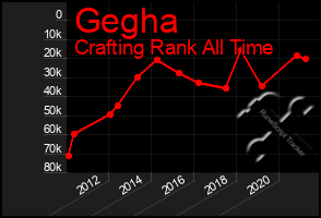 Total Graph of Gegha