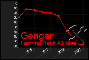 Total Graph of Gengar