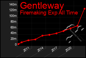 Total Graph of Gentleway