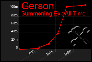 Total Graph of Gerson