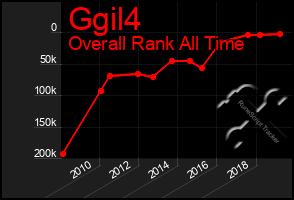Total Graph of Ggil4