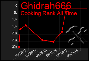 Total Graph of Ghidrah666