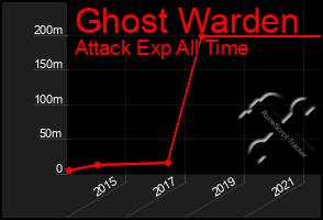 Total Graph of Ghost Warden