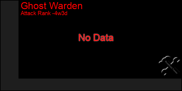 Last 31 Days Graph of Ghost Warden