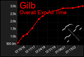 Total Graph of Gilb