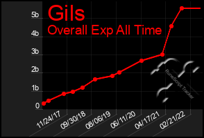 Total Graph of Gils
