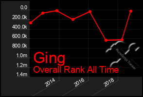 Total Graph of Ging