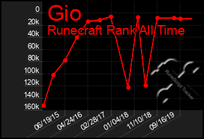 Total Graph of Gio