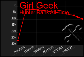 Total Graph of Girl Geek