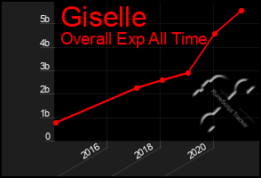 Total Graph of Giselle