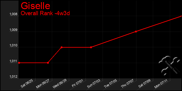 Last 31 Days Graph of Giselle