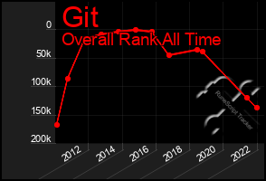 Total Graph of Git