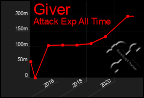 Total Graph of Giver