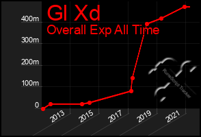 Total Graph of Gl Xd