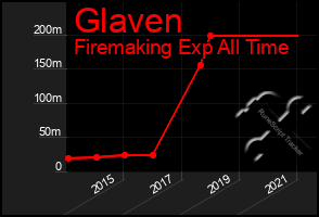 Total Graph of Glaven