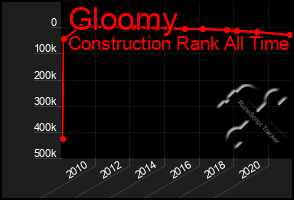 Total Graph of Gloomy