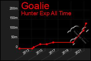 Total Graph of Goalie