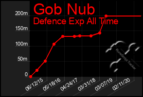 Total Graph of Gob Nub