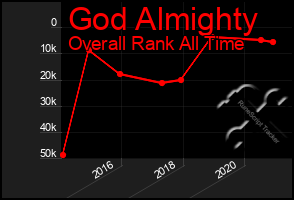 Total Graph of God Almighty
