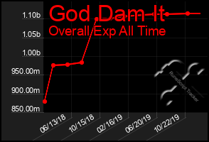 Total Graph of God Dam It