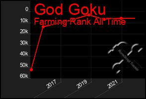 Total Graph of God Goku