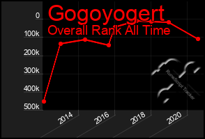 Total Graph of Gogoyogert