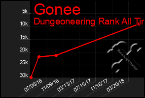 Total Graph of Gonee