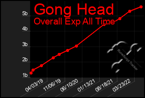 Total Graph of Gong Head