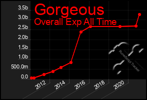 Total Graph of Gorgeous