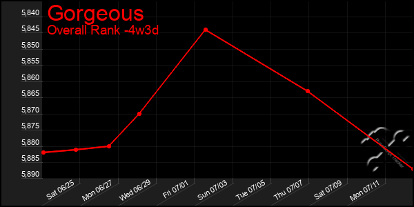 Last 31 Days Graph of Gorgeous