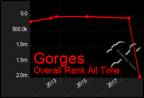 Total Graph of Gorges