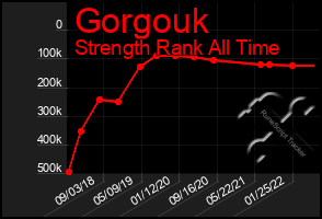 Total Graph of Gorgouk