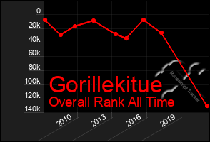 Total Graph of Gorillekitue