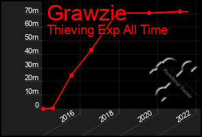 Total Graph of Grawzie
