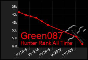 Total Graph of Green087