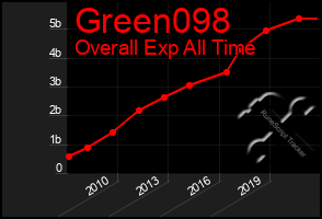 Total Graph of Green098