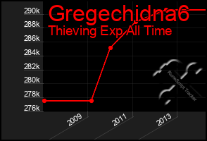 Total Graph of Gregechidna6