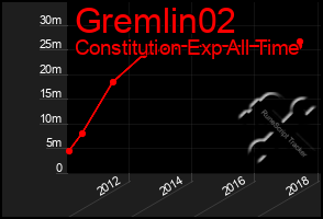 Total Graph of Gremlin02