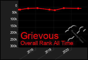 Total Graph of Grievous